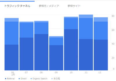 Google Analytics 2020年2月13日(木)