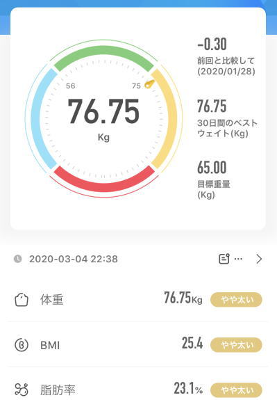 76.75kg 2020年3月4日(水)の体重