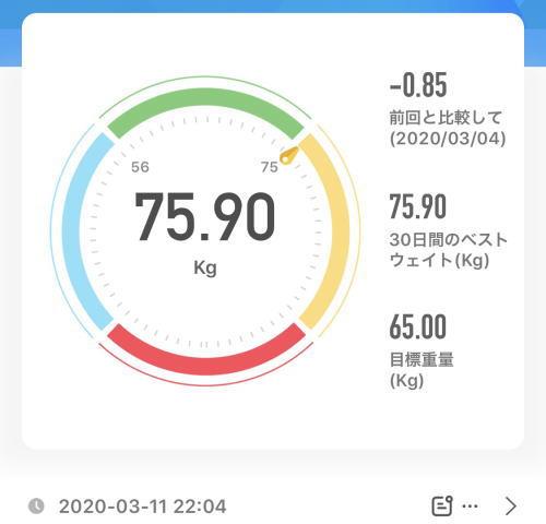 75.90kg 2020年3月11日(水)の体重