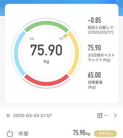 75.90kg 2020年3月24日(火)の体重