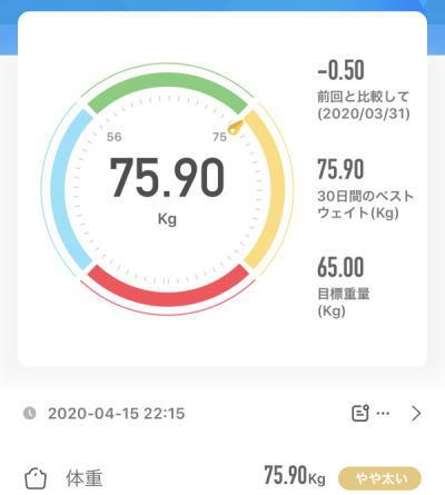 75.90kg 2020年4月15日(水)の体重