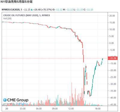 原油価格がマイナス化