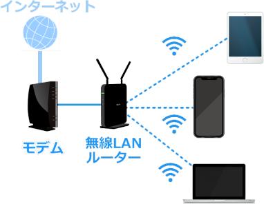 「プロバイダ」と「モデム」と「無線LAN」と「Wifi」