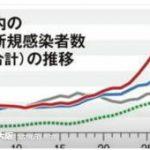 大坂の新型コロナウイルス感染者数