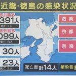 大阪府の新型コロナウイルス感染者数が1099人