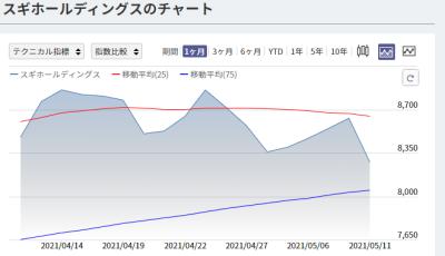 スギホールディングスの株価チャート