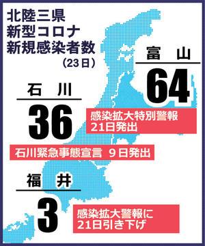 北陸三県新型コロナ感染者速報 2021年5月23日(日)